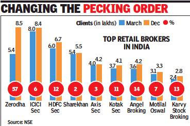 File:2018- the top retail stock brokers in India.jpg