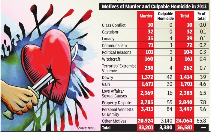 Murders: India - Indpaedia